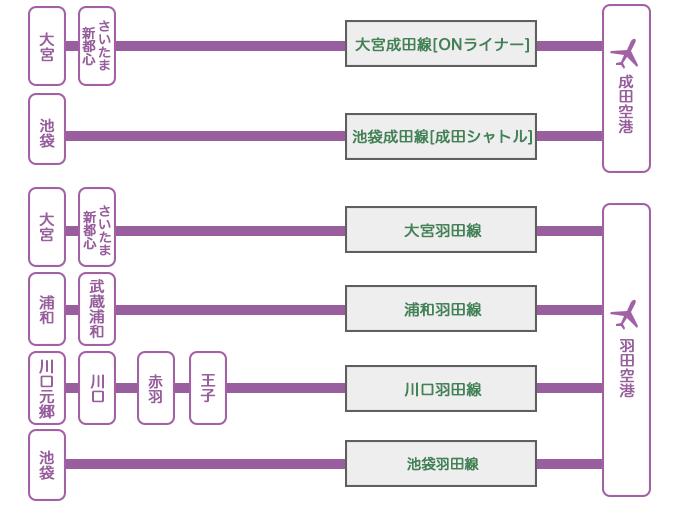 コロナ 成田 ウイルス 空港
